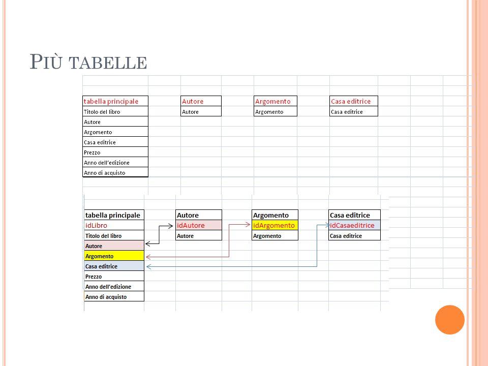 M ODIFICA CAMPI 3 Possiamo cliccare Avanti senza fare modifiche, salviamo la tabella e se abbiamo eseguito correttamente le fasi, se apriamo la cartella Relazioni ci comparirà questo schema.