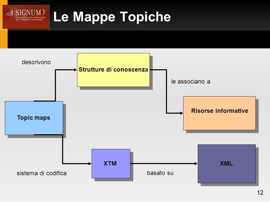 Le Mappe Topiche 12 Topic maps Strutture di conoscenza descrivono le associano a Risorse informative XTM sistema di codifica XML basato su