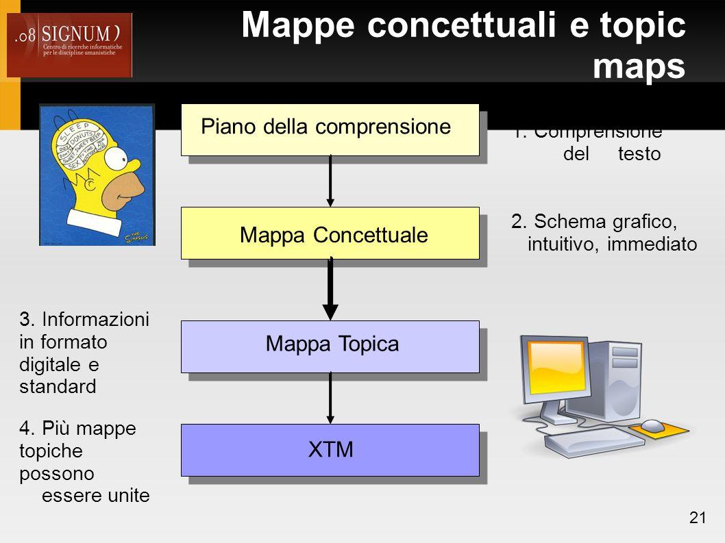 Mappe concettuali e topic maps 21 Piano della comprensione Mappa Concettuale Mappa Topica XTM 1.