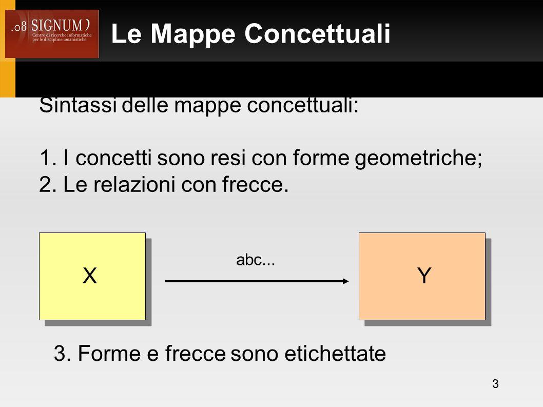Le Mappe Concettuali In particolare: 1.