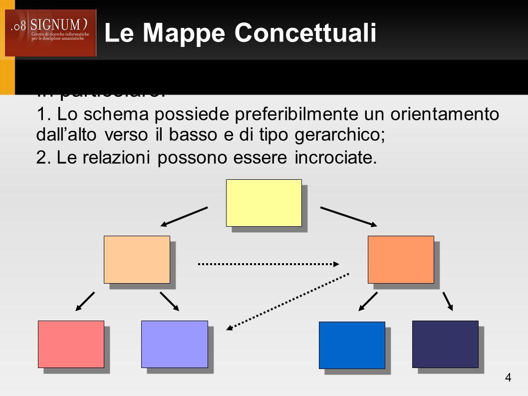 I Topic 15 Fonte: Italian Topic Maps Terminology, http://www.chela.it/topicmaps/tmita.html TOPIC TYPE: soggetto che raggruppa alcuni elementi comuni in un gruppo di soggetti.