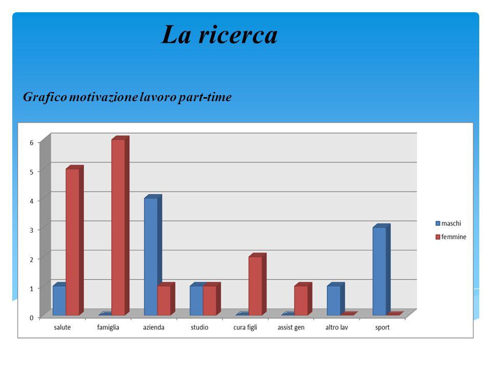 Grafico motivazione lavoro part-time