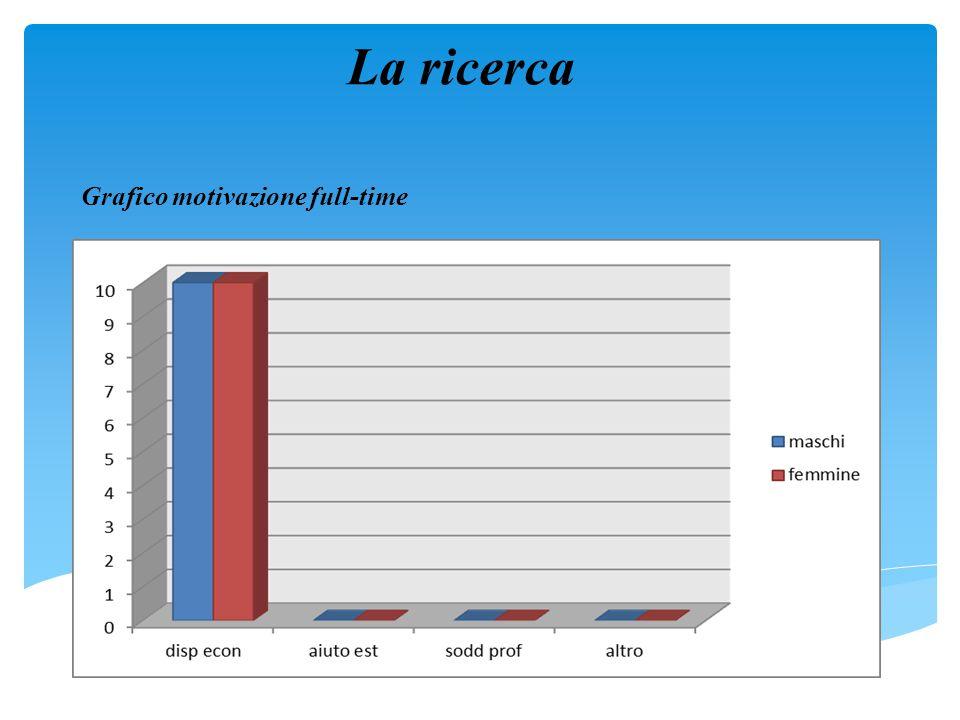 La ricerca Grafico motivazione full-time