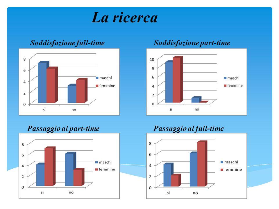 Soddisfazione full-timeSoddisfazione part-time Passaggio al part-timePassaggio al full-time La ricerca