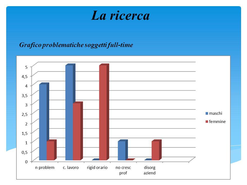 Grafico problematiche soggetti full-time