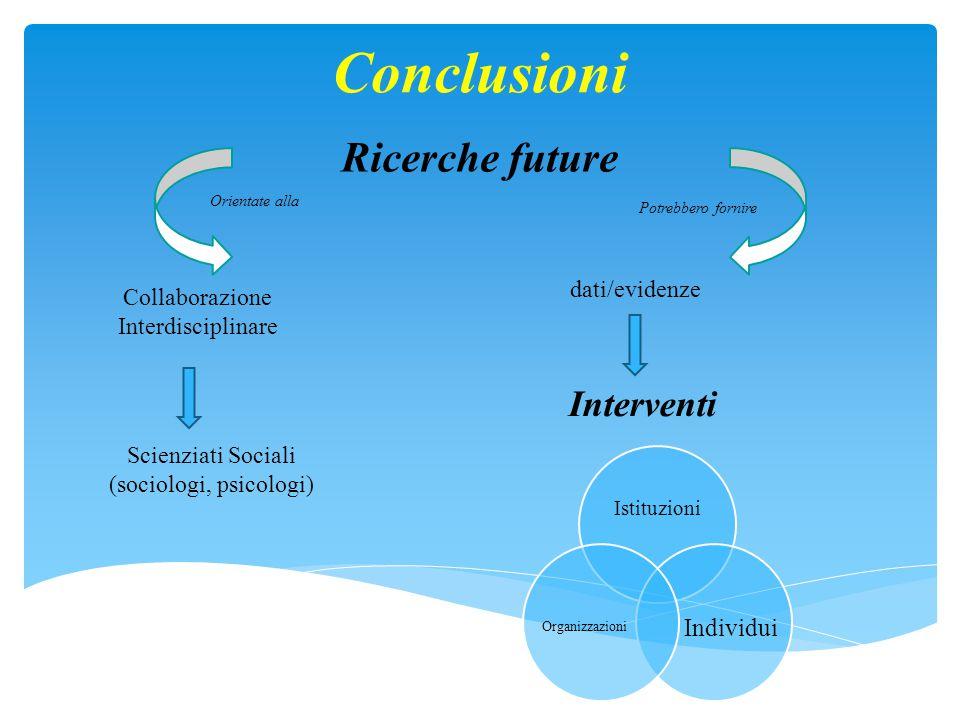 Ricerche future Collaborazione Interdisciplinare Interventi Orientate alla Conclusioni Potrebbero fornire dati/evidenze Scienziati Sociali (sociologi, psicologi) Istituzioni Individui Organizzazioni
