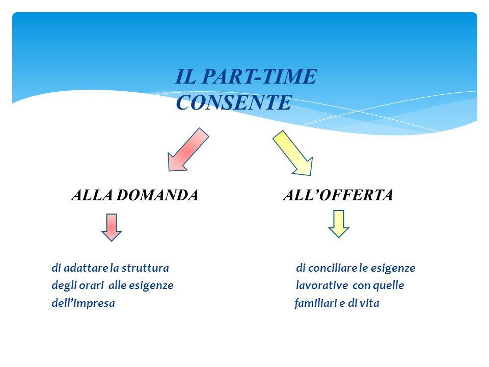 ALLA DOMANDA ALL'OFFERTA di adattare la strutturadi conciliare le esigenze degli orari alle esigenze lavorative con quelle dell'impresa familiari e di vita IL PART-TIME CONSENTE