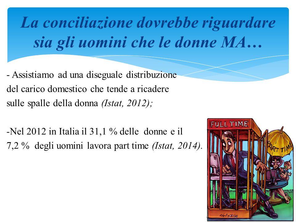 - Assistiamo ad una diseguale distribuzione del carico domestico che tende a ricadere sulle spalle della donna (Istat, 2012); -Nel 2012 in Italia il 31,1 % delle donne e il 7,2 % degli uomini lavora part time (Istat, 2014).