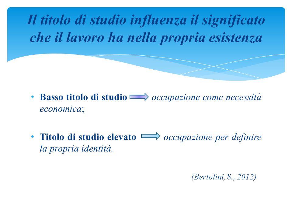 Basso titolo di studio occupazione come necessità economica; Titolo di studio elevato occupazione per definire la propria identità. (Bertolini, S., 20