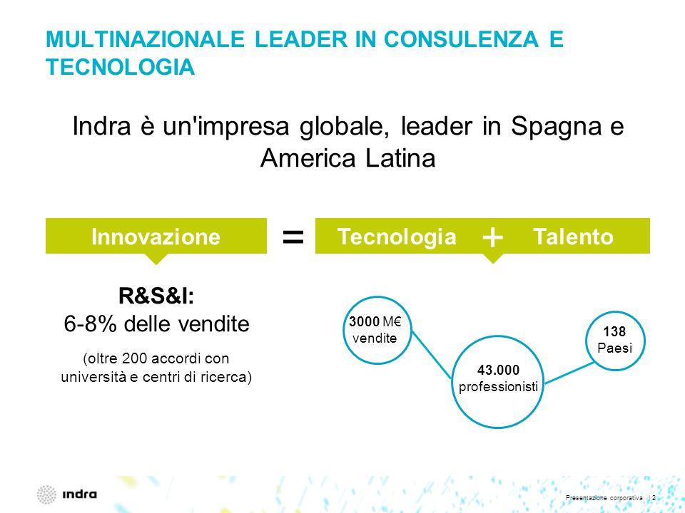 Presentazione corporativa | 2 Innovazione MULTINAZIONALE LEADER IN CONSULENZA E TECNOLOGIA Indra è un impresa globale, leader in Spagna e America Latina R&S&I: 6-8% delle vendite (oltre 200 accordi con università e centri di ricerca) 138 Paesi 43.000 professionisti 3000 M€ vendite + TecnologiaTalento =