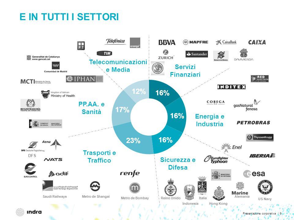 Presentazione corporativa | 9 E IN TUTTI I SETTORI Trasporti e Traffico Sicurezza e Difesa Energia e Industria PP.AA.