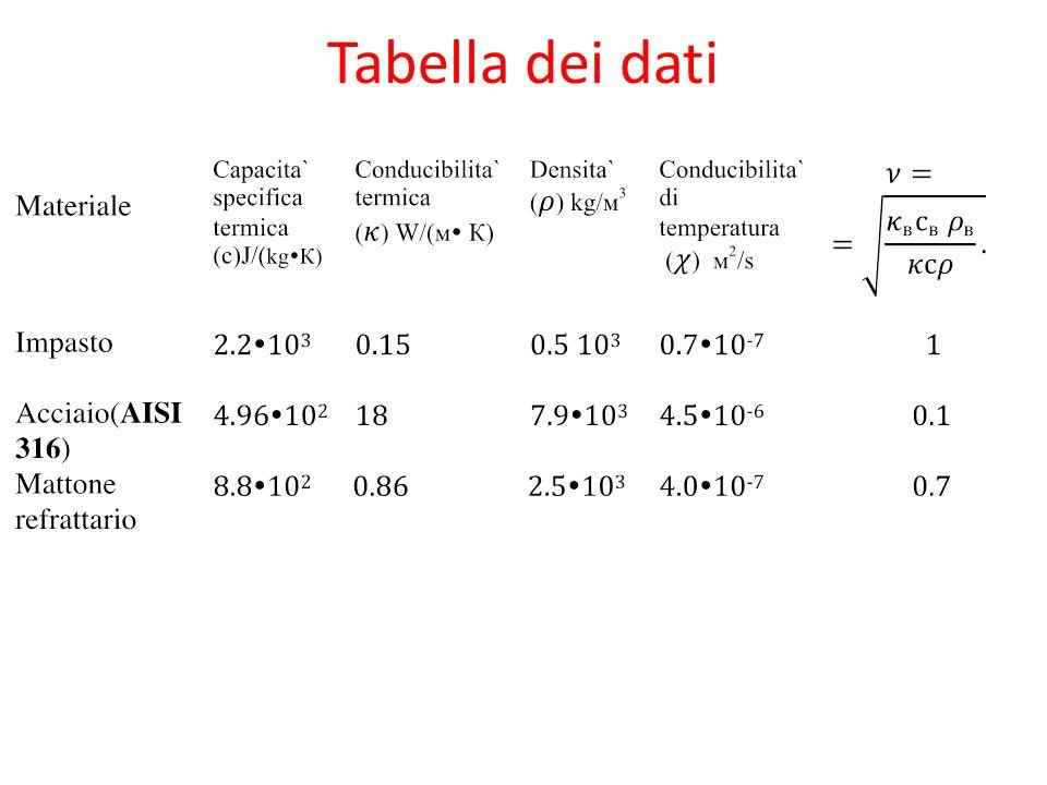 Tabella dei dati