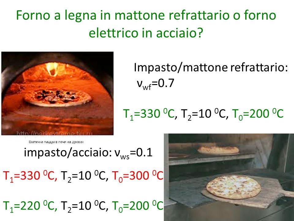 Impasto/mattone refrattario: ν wf =0.7 impasto/acciaio: ν ws =0.1 T 1 =330 0 C, T 2 =10 0 C, T 0 =200 0 C T 1 =330 0 C, T 2 =10 0 C, T 0 =300 0 C T 1 =220 0 C, T 2 =10 0 C, T 0 =200 0 C Forno a legna in mattone refrattario o forno elettrico in acciaio