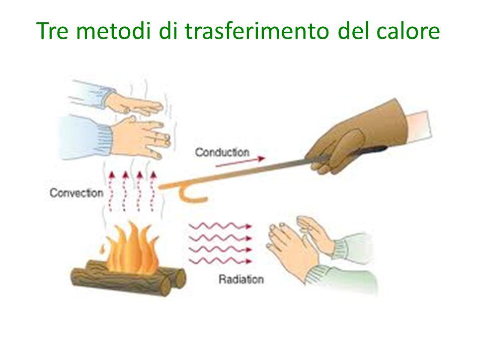 Tre metodi di trasferimento del calore