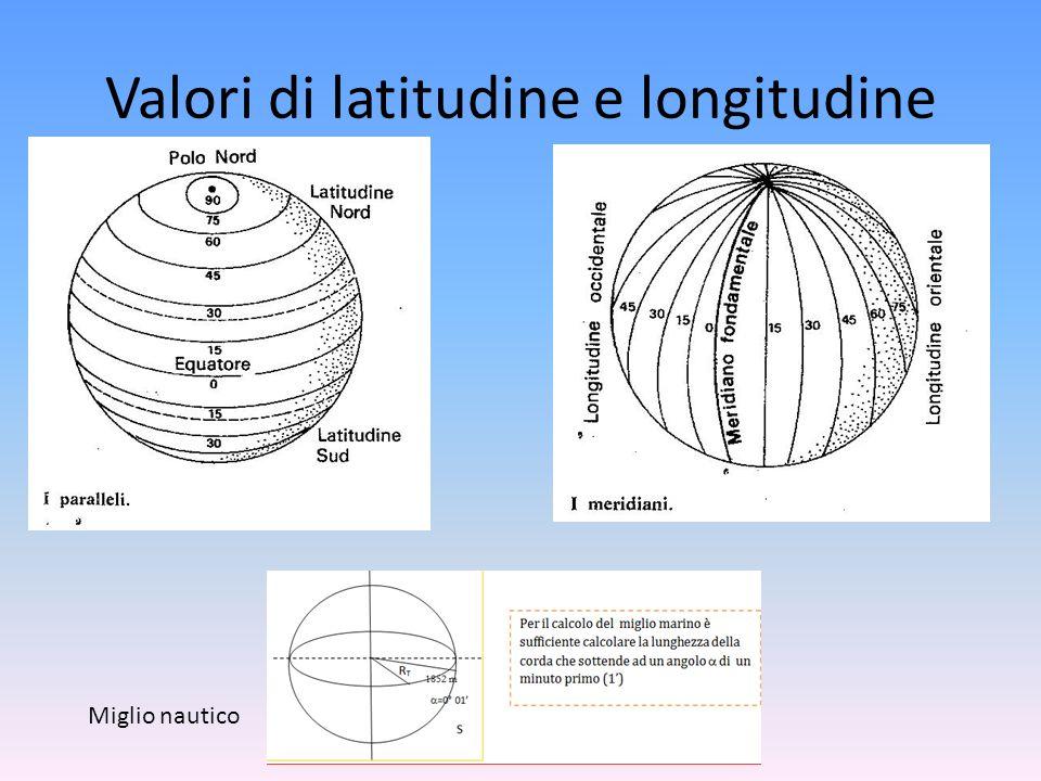 Valori di latitudine e longitudine Miglio nautico
