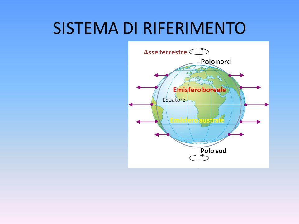 SISTEMA DI RIFERIMENTO Asse terrestre Polo nord Polo sud Emisfero boreale Emisfero australe