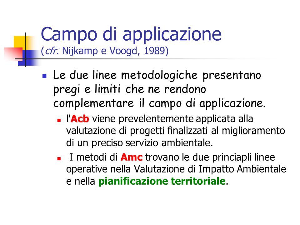 Campo di applicazione (cfr.