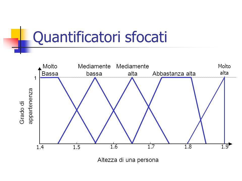 Quantificatori sfocati 1 Abbastanza alta Mediamente alta Altezza di una persona Grado di appartenenza 1 Molto Bassa 1.41.5 1.61.71.81.9 Mediamente bassa Molto alta