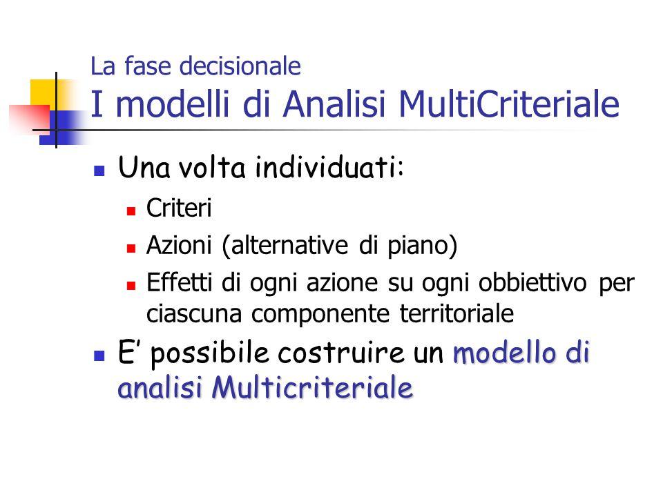 La fase decisionale I modelli di Analisi MultiCriteriale Una volta individuati: Criteri Azioni (alternative di piano) Effetti di ogni azione su ogni obbiettivo per ciascuna componente territoriale modello di analisi Multicriteriale E' possibile costruire un modello di analisi Multicriteriale