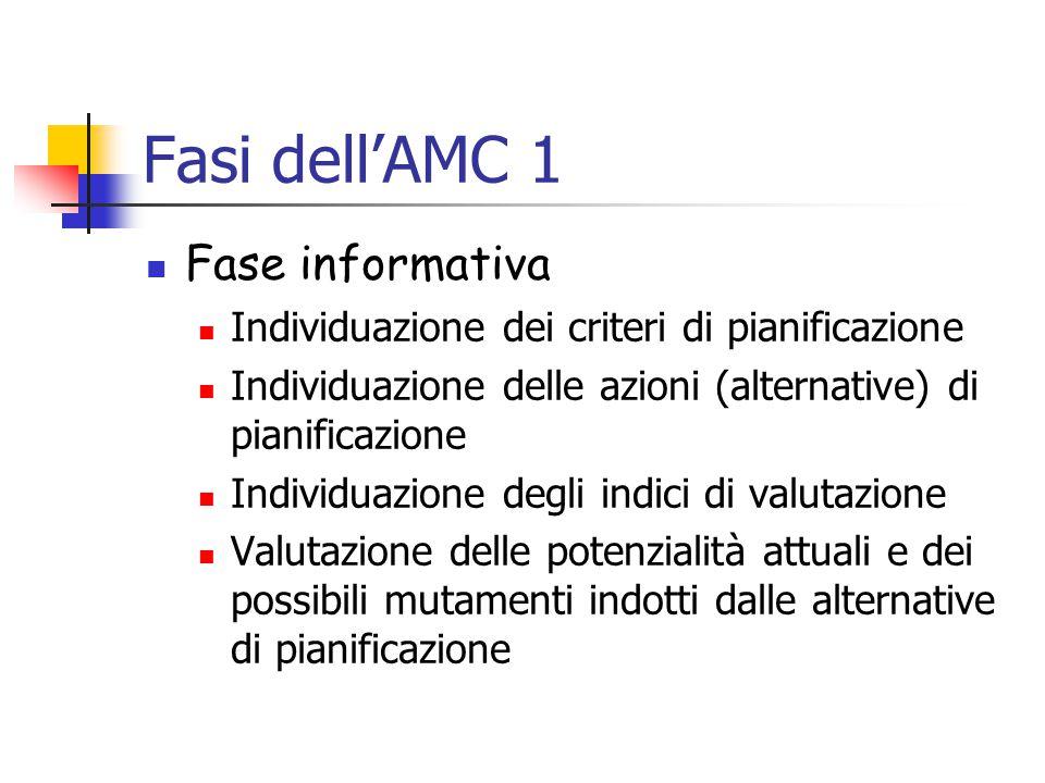 Fasi dell'AMC 1 Fase informativa Individuazione dei criteri di pianificazione Individuazione delle azioni (alternative) di pianificazione Individuazione degli indici di valutazione Valutazione delle potenzialità attuali e dei possibili mutamenti indotti dalle alternative di pianificazione