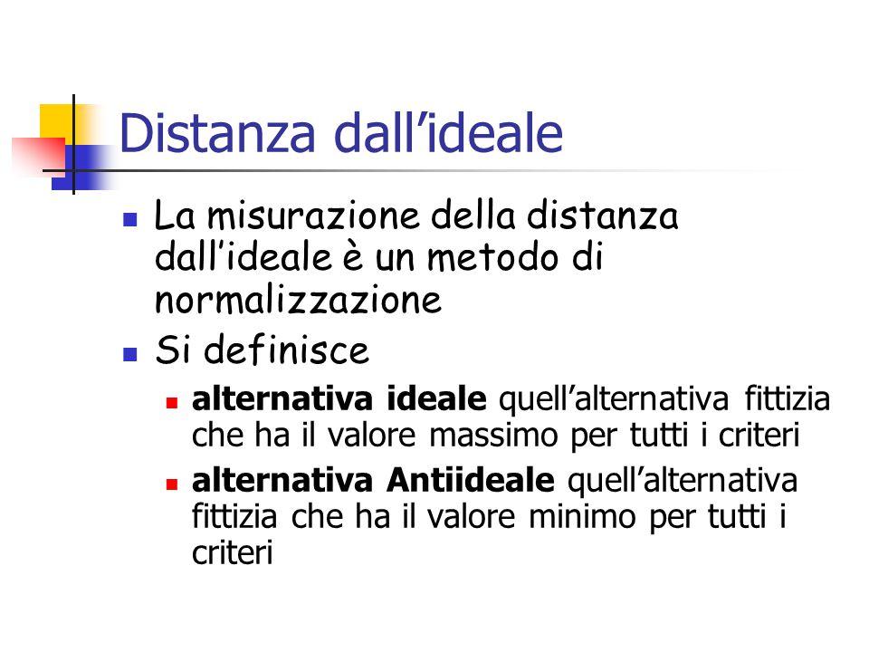 Distanza dall'ideale La misurazione della distanza dall'ideale è un metodo di normalizzazione Si definisce alternativa ideale quell'alternativa fittizia che ha il valore massimo per tutti i criteri alternativa Antiideale quell'alternativa fittizia che ha il valore minimo per tutti i criteri
