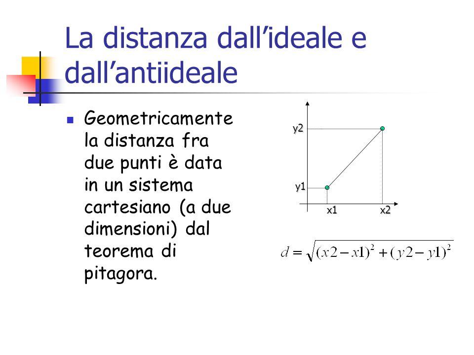 La distanza dall'ideale e dall'antiideale Geometricamente la distanza fra due punti è data in un sistema cartesiano (a due dimensioni) dal teorema di pitagora.