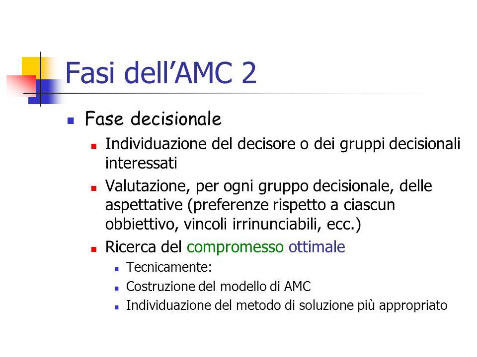 Fasi dell'AMC 2 Fase decisionale Individuazione del decisore o dei gruppi decisionali interessati Valutazione, per ogni gruppo decisionale, delle aspettative (preferenze rispetto a ciascun obbiettivo, vincoli irrinunciabili, ecc.) Ricerca del compromesso ottimale Tecnicamente: Costruzione del modello di AMC Individuazione del metodo di soluzione più appropriato