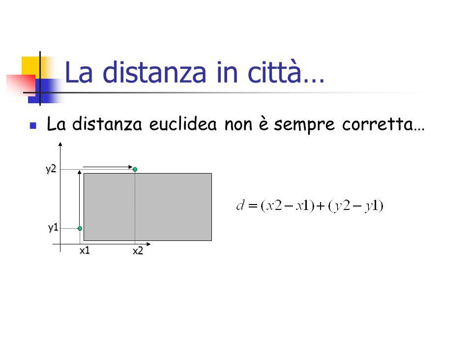 La distanza in città… La distanza euclidea non è sempre corretta… x1 x2 y1 y2