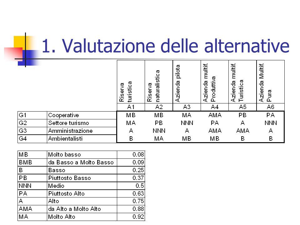1. Valutazione delle alternative