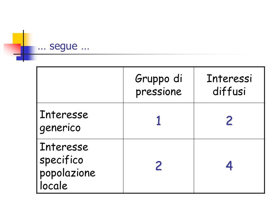 … segue … Gruppo di pressione Interessi diffusi Interesse generico12 Interesse specifico popolazione locale24