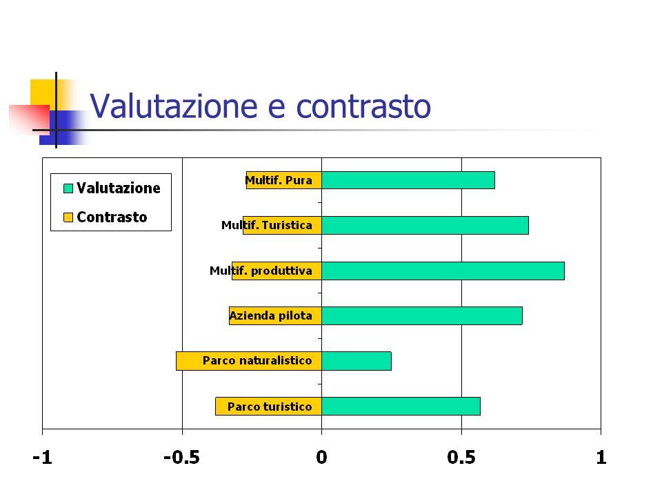 Valutazione e contrasto