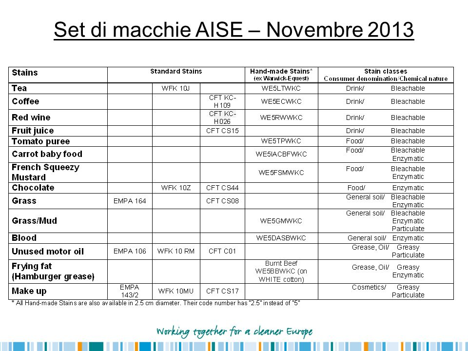 Set di macchie AISE – Novembre 2013