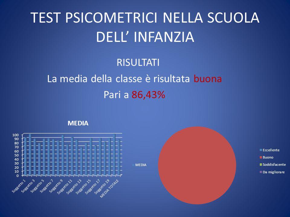TEST PSICOMETRICI NELLA SCUOLA DELL' INFANZIA RISULTATI La media della classe è risultata buona Pari a 86,43%