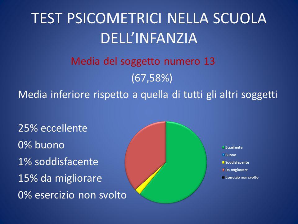 TEST PSICOMETRICI NELLA SCUOLA DELL'INFANZIA Media del soggetto numero 13 (67,58%) Media inferiore rispetto a quella di tutti gli altri soggetti 25% e