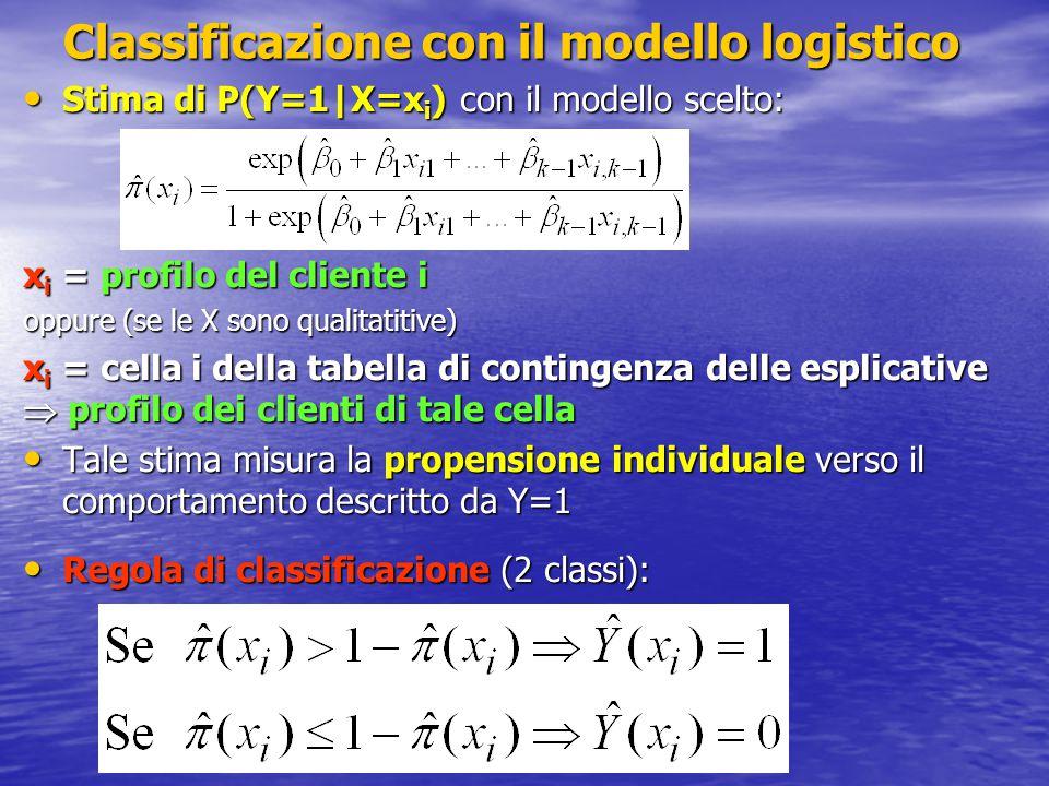 Classificazione con il modello logistico Stima di P(Y=1|X=x i ) con il modello scelto: Stima di P(Y=1|X=x i ) con il modello scelto: x i = profilo del cliente i oppure (se le X sono qualitatitive) x i = cella i della tabella di contingenza delle esplicative  profilo dei clienti di tale cella Tale stima misura la propensione individuale verso il comportamento descritto da Y=1 Tale stima misura la propensione individuale verso il comportamento descritto da Y=1 Regola di classificazione (2 classi): Regola di classificazione (2 classi):