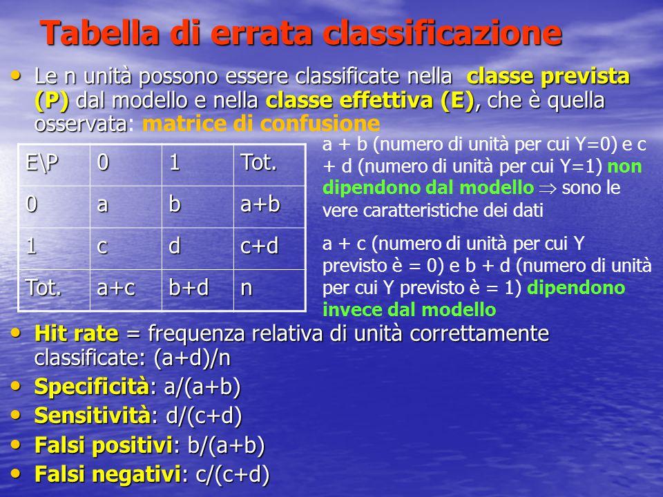 Tabella di errata classificazione Le n unità possono essere classificate nella classe prevista (P) dal modello e nella classe effettiva (E), che è quella osservata Le n unità possono essere classificate nella classe prevista (P) dal modello e nella classe effettiva (E), che è quella osservata: matrice di confusione Hit rate = frequenza relativa di unità correttamente classificate: (a+d)/n Hit rate = frequenza relativa di unità correttamente classificate: (a+d)/n Specificità: a/(a+b) Specificità: a/(a+b) Sensitività: d/(c+d) Sensitività: d/(c+d) Falsi positivi: b/(a+b) Falsi positivi: b/(a+b) Falsi negativi: c/(c+d) Falsi negativi: c/(c+d) E\P01Tot.