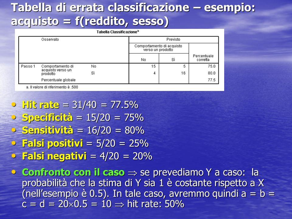 Tabella di errata classificazione – esempio: acquisto = f(reddito, sesso) Hit rate = 31/40 = 77.5% Hit rate = 31/40 = 77.5% Specificità = 15/20 = 75% Specificità = 15/20 = 75% Sensitività = 16/20 = 80% Sensitività = 16/20 = 80% Falsi positivi = 5/20 = 25% Falsi positivi = 5/20 = 25% Falsi negativi = 4/20 = 20% Falsi negativi = 4/20 = 20% Confronto con il caso  se prevediamo Y a caso: la probabilità che la stima di Y sia 1 è costante rispetto a X (nell'esempio è 0.5).