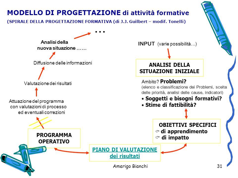 Amerigo Bianchi31 INPUT (varie possibilità…) ANALISI DELLA SITUAZIONE INIZIALE PIANO DI VALUTAZIONE dei risultati PROGRAMMA OPERATIVO MODELLO DI PROGETTAZIONE di attività formative (SPIRALE DELLA PROGETTAZIONE FORMATIVA (di J.J.