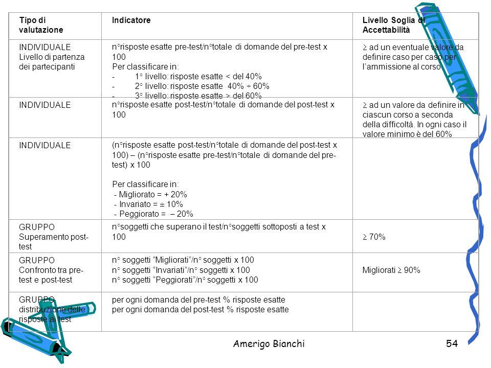 Amerigo Bianchi54 Tipo di valutazione IndicatoreLivello Soglia di Accettabilità INDIVIDUALE Livello di partenza dei partecipanti n°risposte esatte pre-test/n°totale di domande del pre-test x 100 Per classificare in: - 1° livello: risposte esatte < del 40% - 2° livello: risposte esatte 40% ÷ 60% - 3° livello: risposte esatte > del 60%  ad un eventuale valore da definire caso per caso per l'ammissione al corso INDIVIDUALE n°risposte esatte post-test/n°totale di domande del post-test x 100  ad un valore da definire in ciascun corso a seconda della difficoltà.