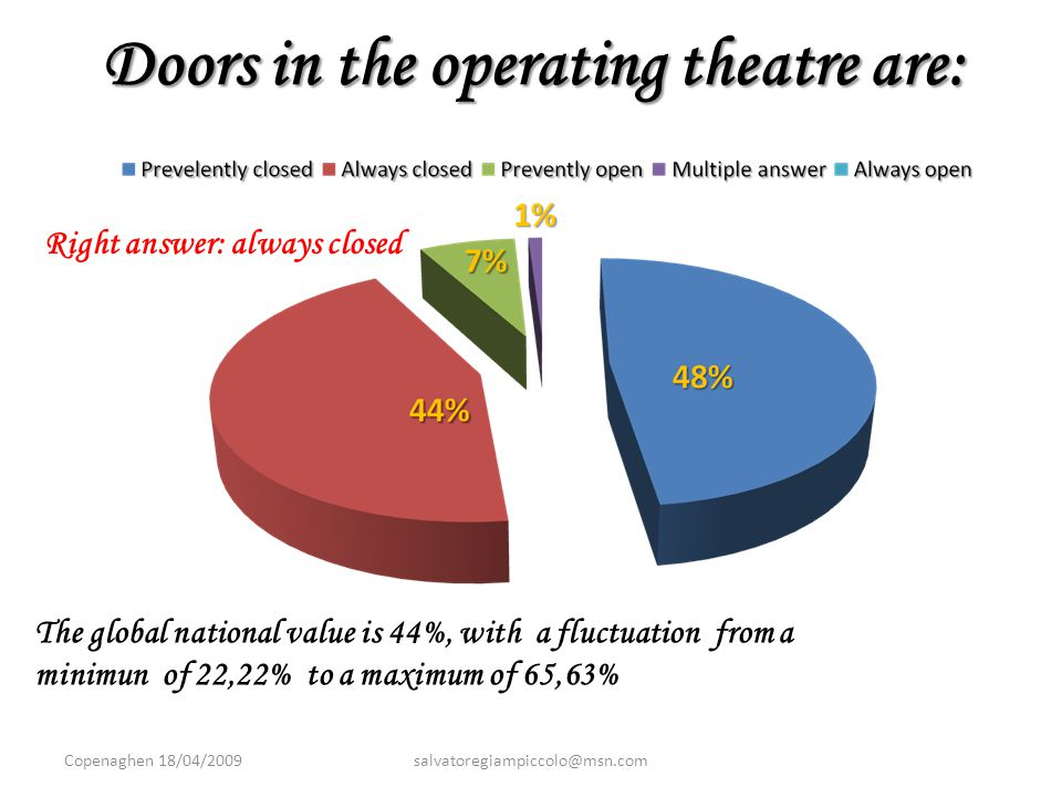 Doors in the operating theatre are: The global national value is 44%, with a fluctuation from a minimun of 22,22% to a maximum of 65,63% Right answer: always closed Copenaghen 18/04/2009salvatoregiampiccolo@msn.com