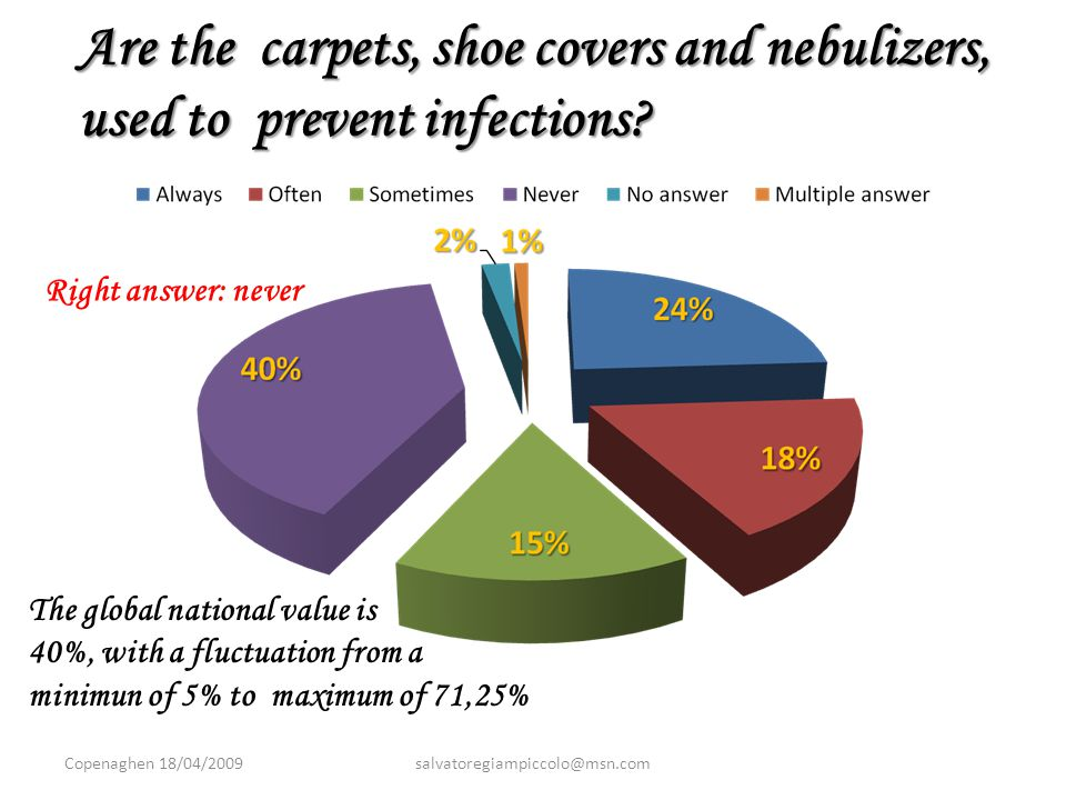 Are the carpets, shoe covers and nebulizers, used to prevent infections.