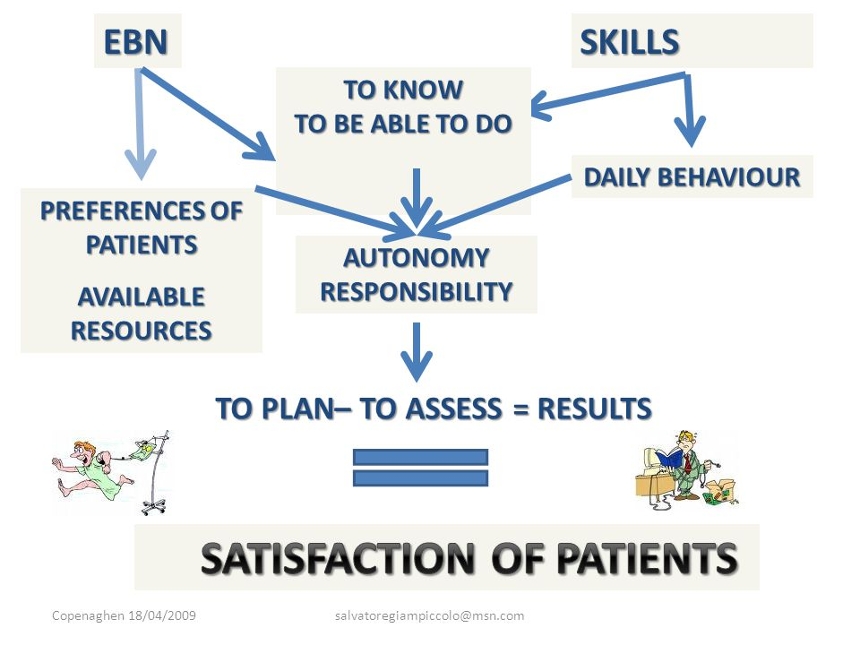EBNSKILLS TO KNOW TO BE ABLE TO DO DAILY BEHAVIOUR PREFERENCES OF PATIENTS AVAILABLE RESOURCES AUTONOMYRESPONSIBILITY TO PLAN– TO ASSESS = RESULTS Copenaghen 18/04/2009salvatoregiampiccolo@msn.com