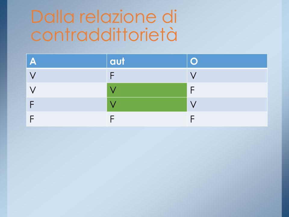 AautO VFV VVF FVV FFF Dalla relazione di contraddittorietà