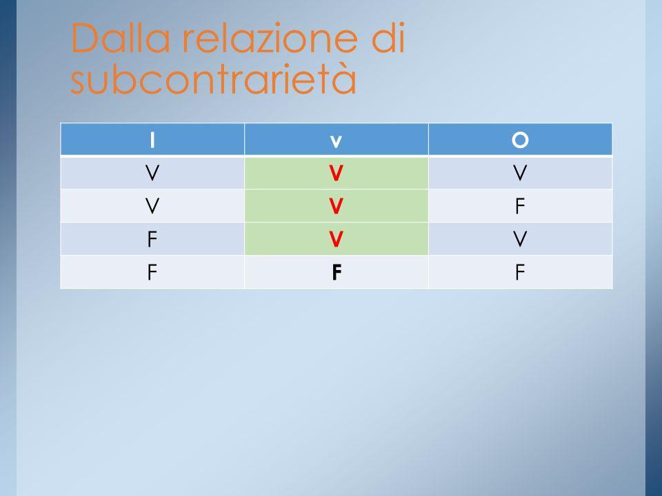 Dalla relazione di subcontrarietà IvO V V V V V F F V V F F F