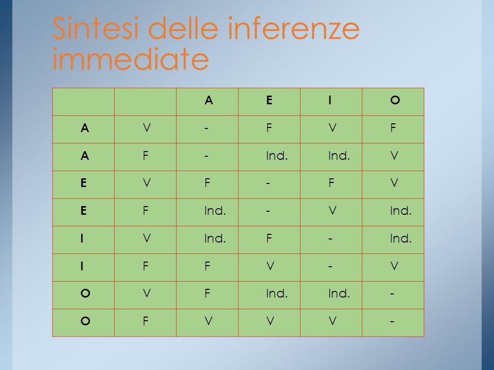 Sintesi delle inferenze immediate AEIO A V-FVF A F-Ind. V E VF-FV E F -V I V F- I FFV-V O VF - OFVVV-