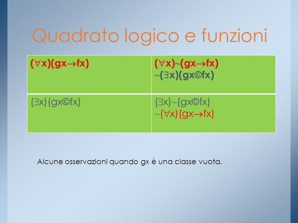 (  x)(gx  fx)(  x) ~ (gx  fx) ~ (  x)(gx © fx) (  x)(gx © fx)(  x) ~ (gx © fx) ~ (  x)(gx  fx) Quadrato logico e funzioni Alcune osservazioni