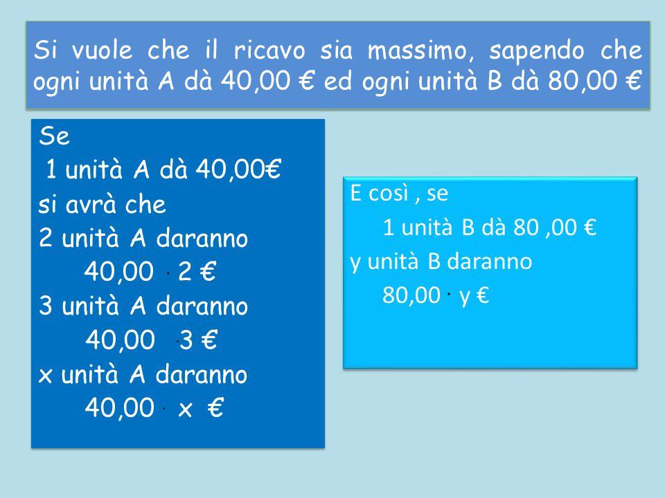 Si vuole che il ricavo sia massimo, sapendo che ogni unità A dà 40,00 € ed ogni unità B dà 80,00 € Se 1 unità A dà 40,00€ si avrà che 2 unità A daranno 40,00 2 € 3 unità A daranno 40,00 3 € x unità A daranno 40,00 x € Se 1 unità A dà 40,00€ si avrà che 2 unità A daranno 40,00 2 € 3 unità A daranno 40,00 3 € x unità A daranno 40,00 x € E così, se 1 unità B dà 80,00 € y unità B daranno 80,00 y € E così, se 1 unità B dà 80,00 € y unità B daranno 80,00 y €