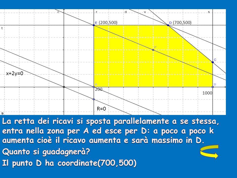 R=0 x+2y=0 200 (200,500) 1000 (700,500)