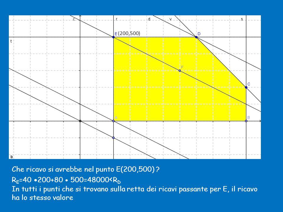 R=0 Che ricavo si avrebbe nel punto E(200,500) .