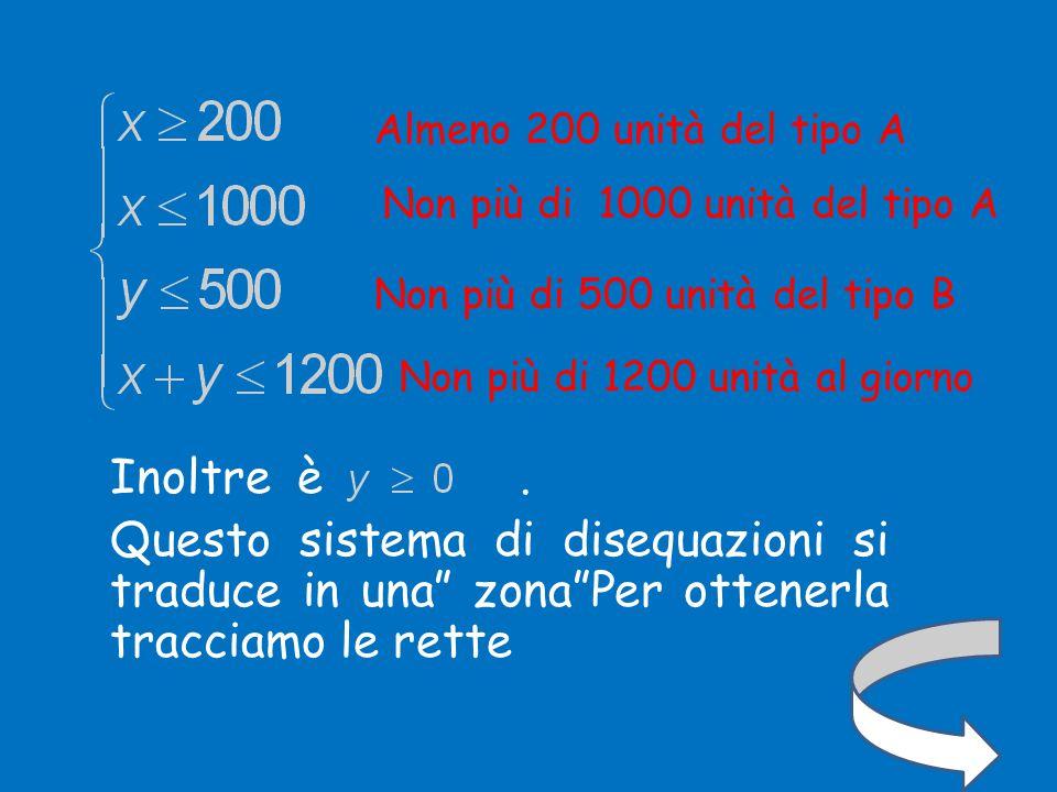 x y O 200 1000 500 (1000,200) (200,500) 700,500